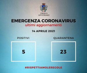 CAPO D'ORLANDO – Coronavirus, 5 i casi positivi, 23 in quarantena
